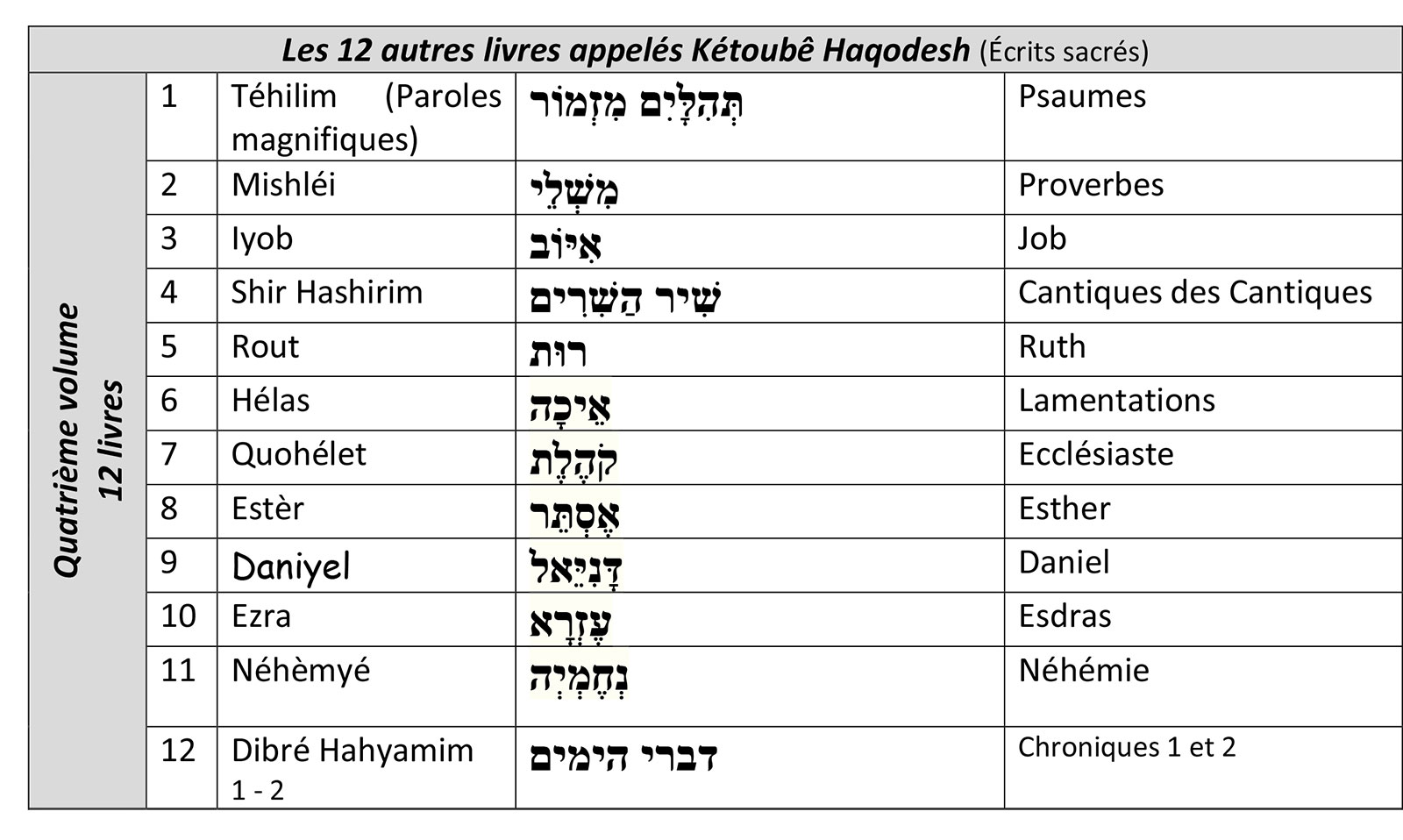 livres biblique 2
